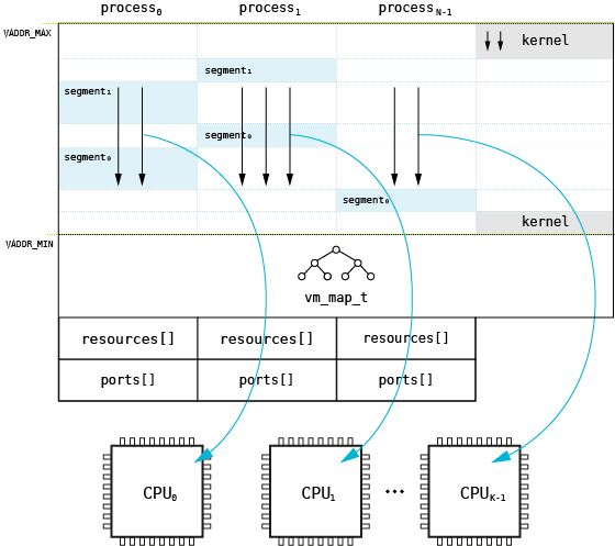 Processes and threads on non-MMU architectures